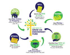 Easy Ways to Grow and Endowment Fund